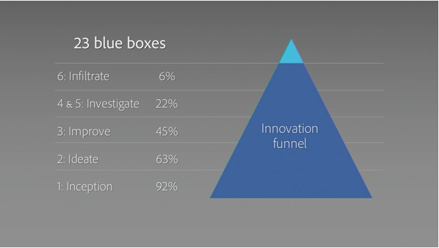 Adobe Blue Boxes