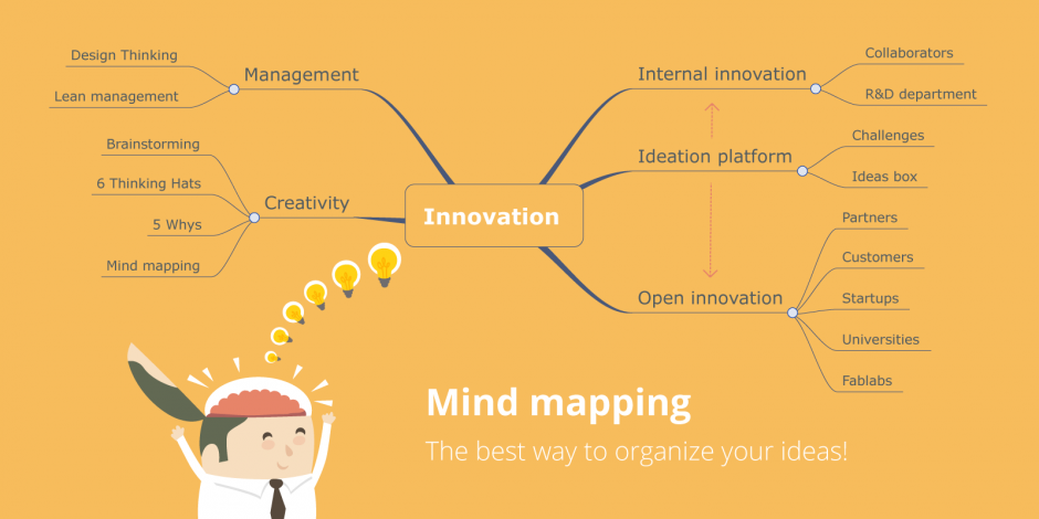 Organisez efficacement vos id es avec le mind mapping for Idee innovation produit