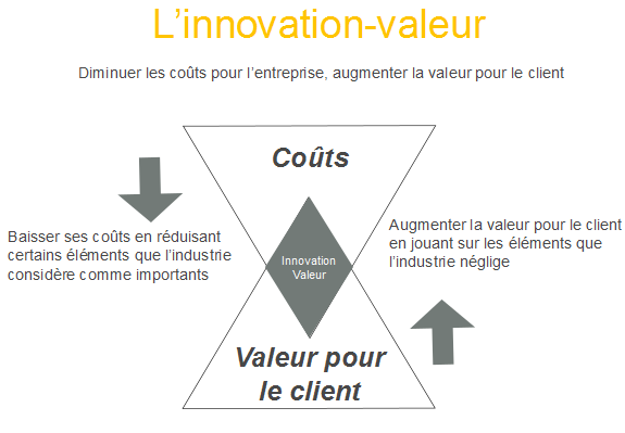 Innovation-valeur