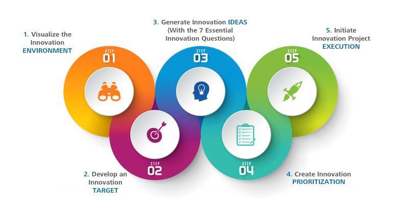 ADN Innovation Steps