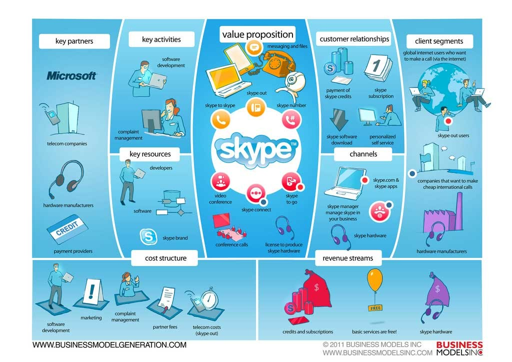 Skype-Business-Model