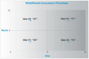 Wild-World-Innovation-Prioritizer