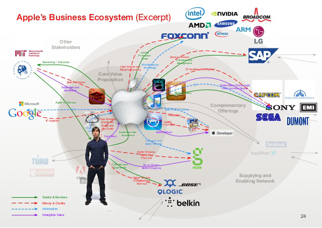 Apple Business Ecosystem