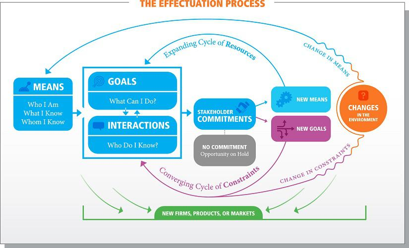 Effectuation process